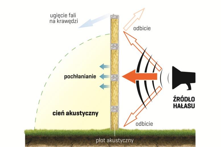 siatka ogrodzeniowa śląsk